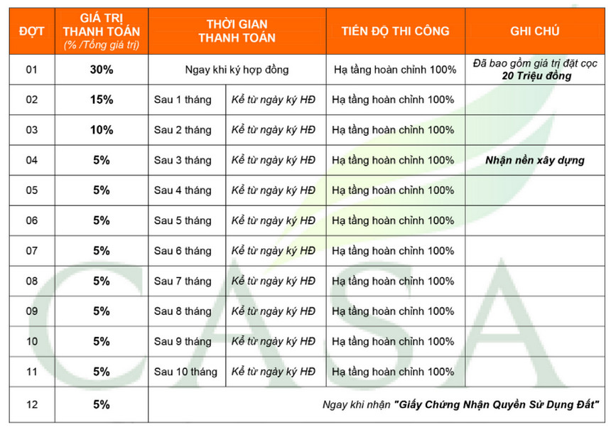 Bảng giá và phương thức thang toán khi mua Đất nền Casa Garden Bình Chánh